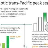 Trans-Pacific Trade Oct. 2018 photo for Infographic.