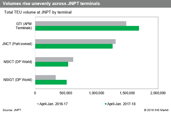 India Trade: JNPT's terminal bests rivals in dwell time