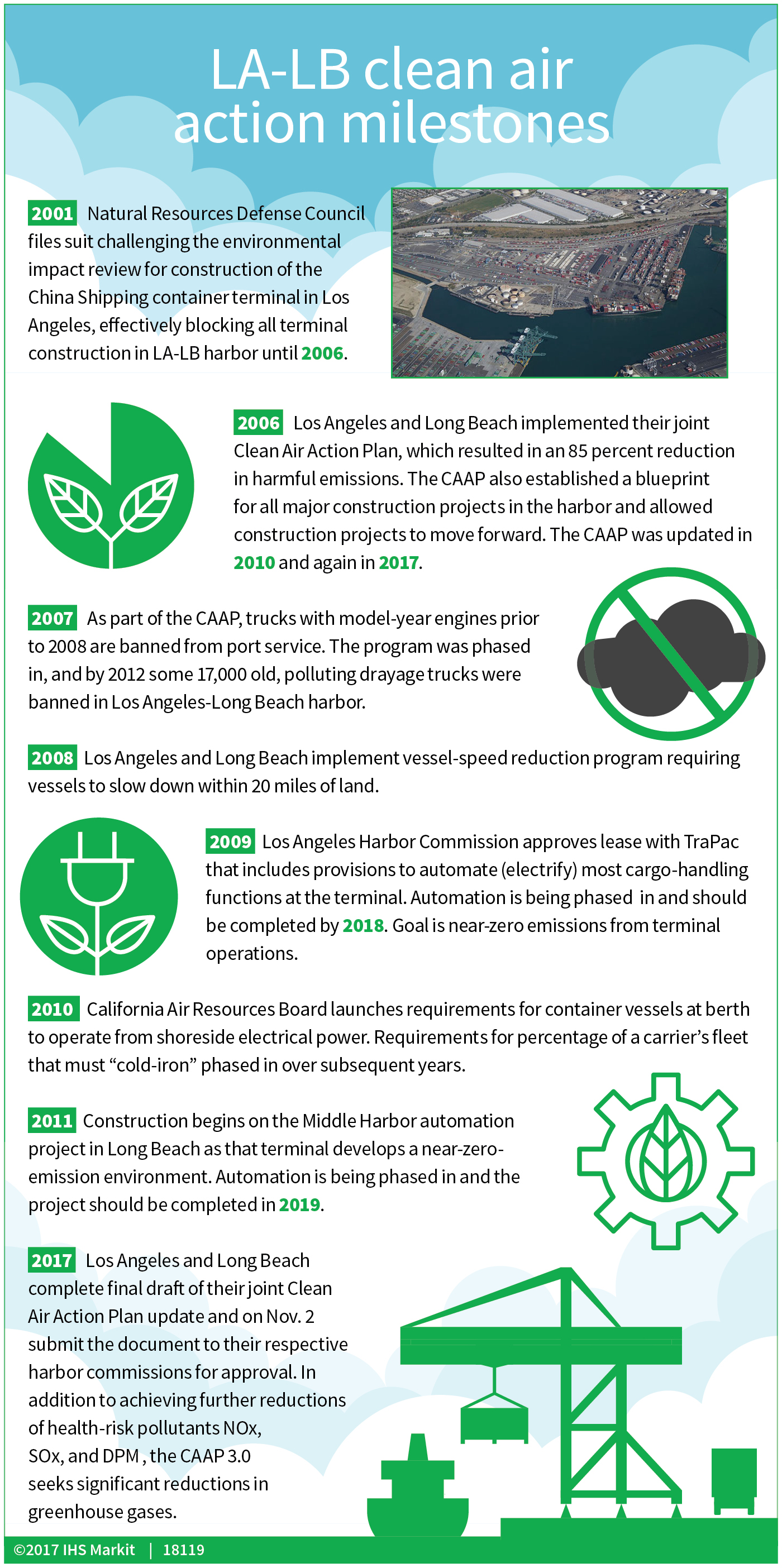 Infographic clean air progress at la lb ports malvernweather Image collections