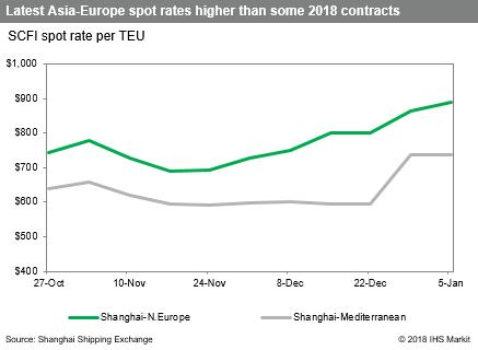 Supply-demand imbalance shaping Asia-Europe contracts | JOC com