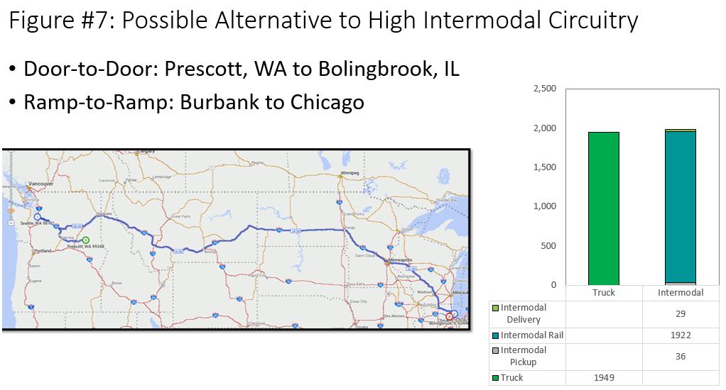 Analysis: More US rail ramps needed to beat trucks   JOC com