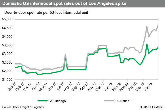 Intermodal Container: US shippers face daunting intermodal