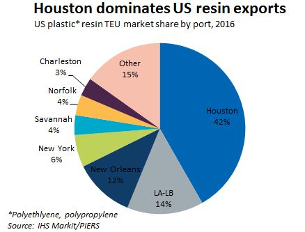 US resin exporters have many routing options | JOC com