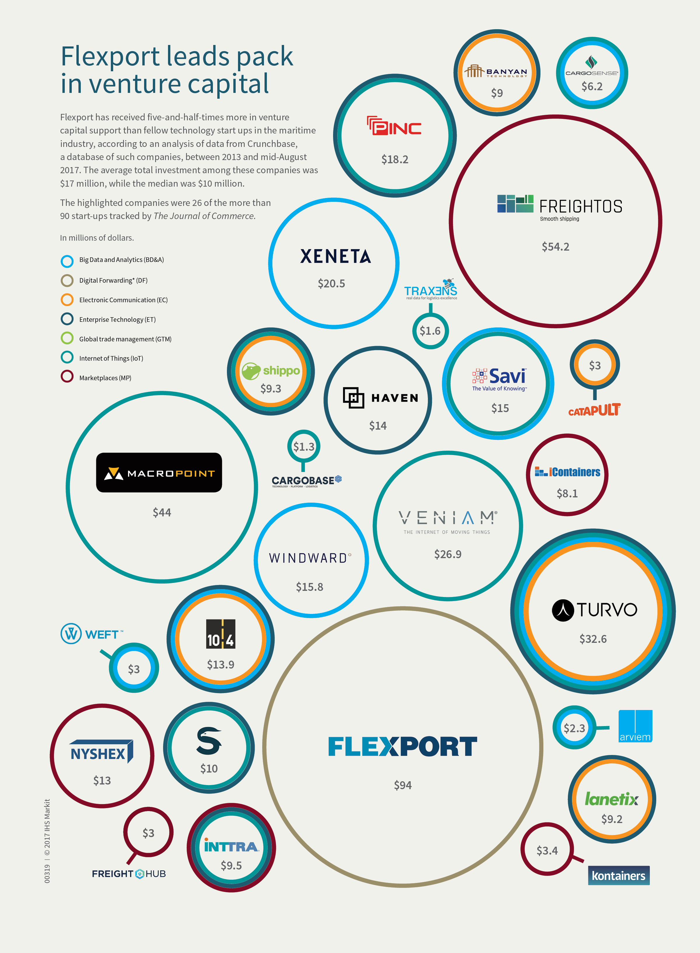 Infographic: Flexport tops shipping startups in venture