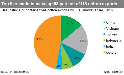 Resins raise questions for surging US cotton exports | JOC com