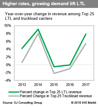 Top 25 LTL & Truckload Companies of 2017: Rising rates and