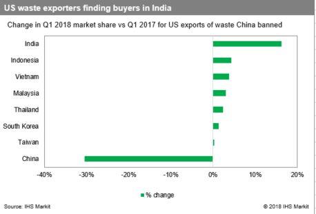 Trump Tariffs: US-Asia container trade accelerating despite