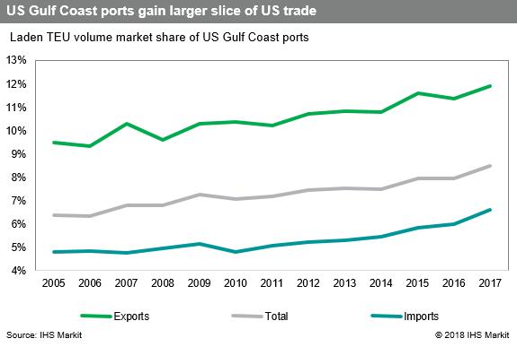 US Trade News: US Gulf region's ports eye new business on