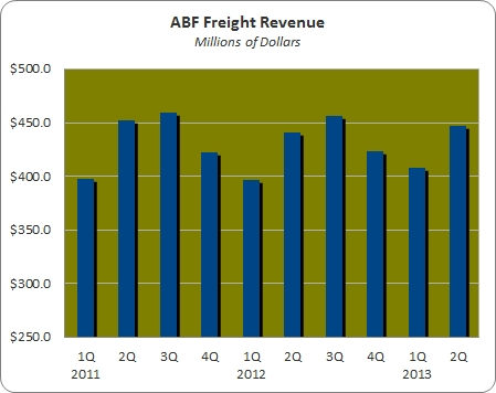 Teamsters Pact to Allow ABF to Focus on Profitability