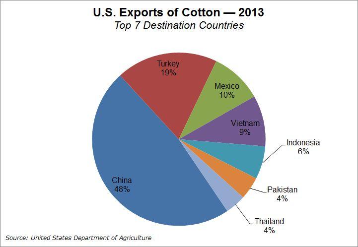 Big shift expected in US cotton export ports | JOC com