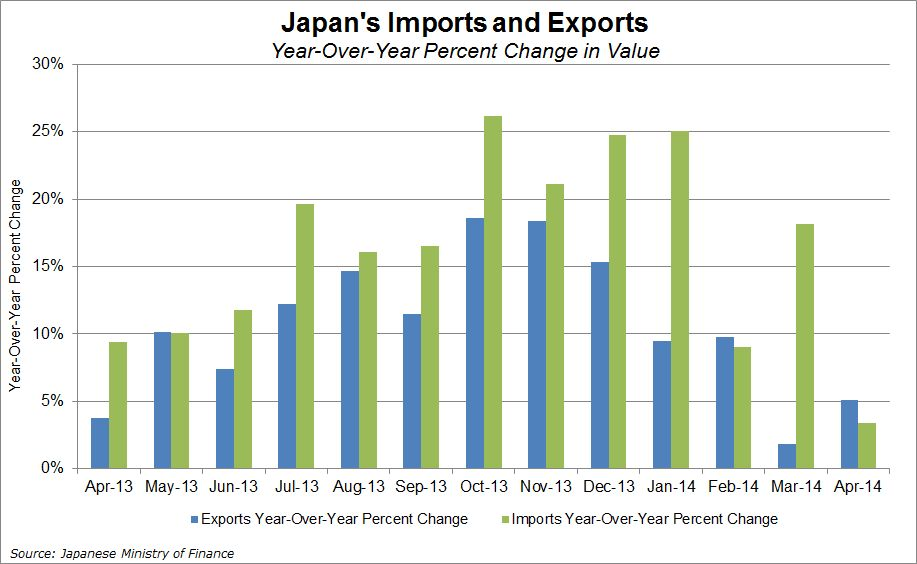 the foreign trade of the japanese trading companies Foreign trade skip top of page navigation you are here: censusgov business & industry foreign trade us international trade data 2018 : us trade in goods with japan note: all figures are in millions of us dollars on a nominal basis.