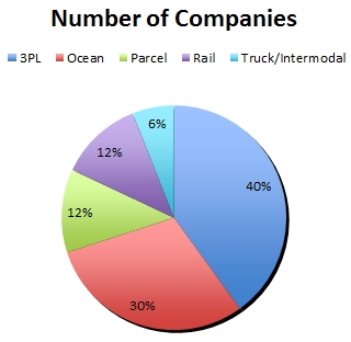 Number of top global logistics and transportation companies, by segment