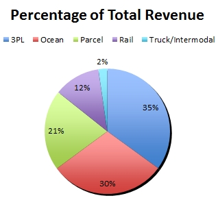 Percentage of total revenues of transportation and logistics companies, by segment