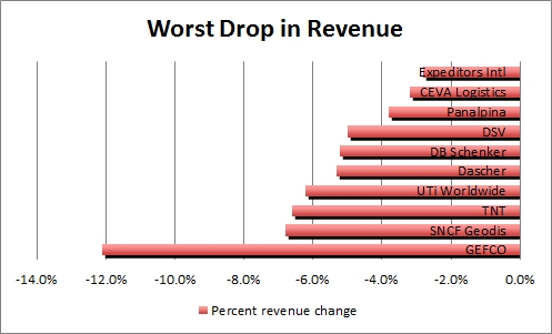Top logistics and transportation companies - worst drop in revenue