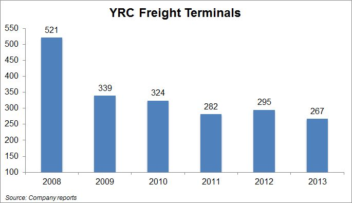 YRC Freight looks to expand LTL capacity by adding