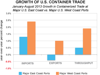 Changes in throughput at U.S. East and West Coast ports, Jan. to Aug. 2013