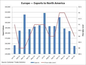 Europe — Containerized exports to North America. Source: Container Trades Statistics.