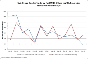 U.S. cross-border trade by rail with Canada and Mexico