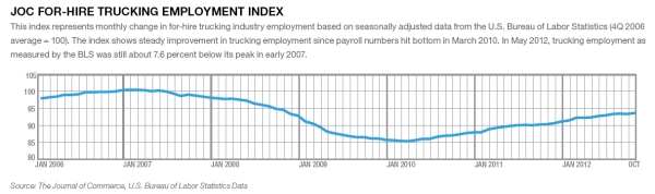 JOC For-Hire Trucking Employment Index