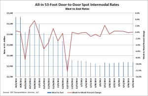 All-in 53-foot door-to-door spot west-east intermodal rates through March 25, 2013. Source: IDS.