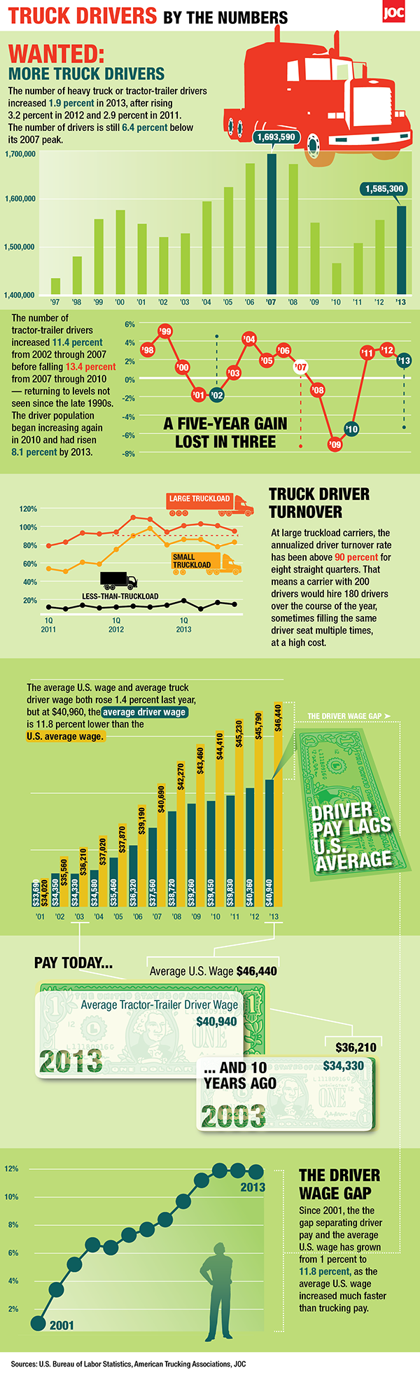 Truck Drivers by the Numbers 2013