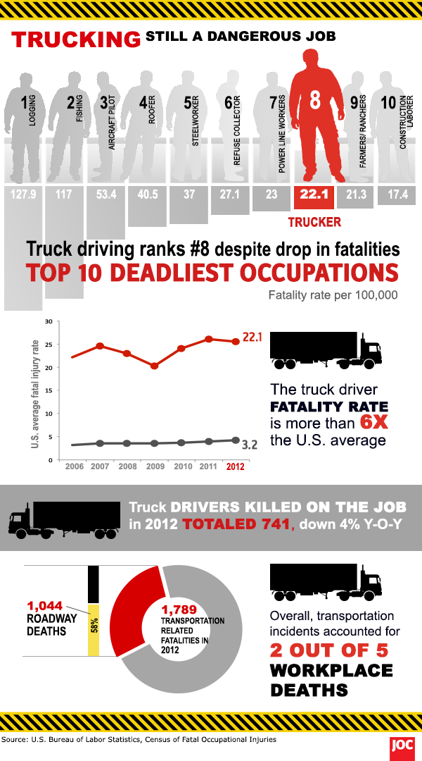 Truck driver fatalities infographic