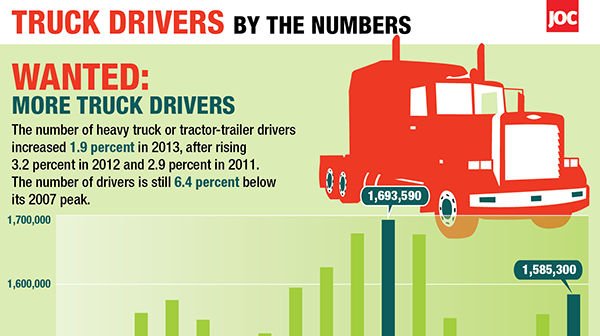 Truck drivers by the numbers