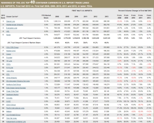 Top 40 Container Carriers - U.S. Import Trade Lanes, First Half 2013