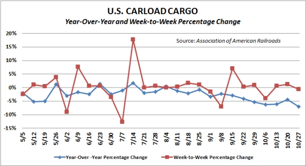 Carload traffic on major U.S. railroads. Source: Association of American Railroads