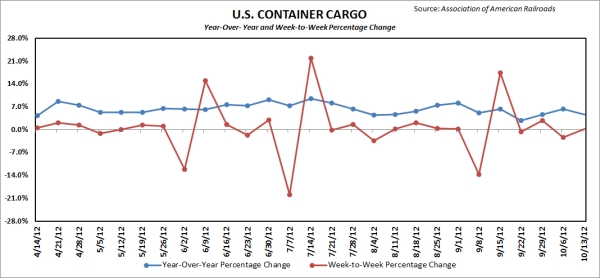 Container cargo on major U.S. railroads. Source: Association of American Railroads