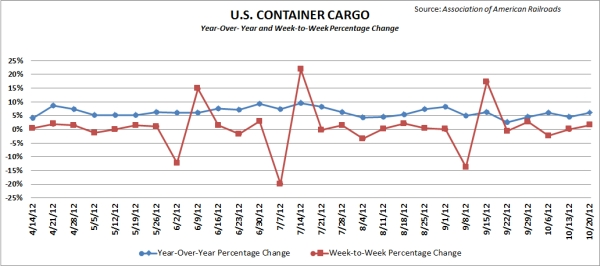 Container traffic on major U.S. railroads. Source: Association of American Railroads.