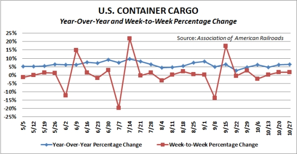 Container traffic on major U.S. railroads. Source: Association of American Railroads