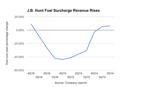 Rising Fuel Prices Driving Up Us Trucking Costs Joc Com