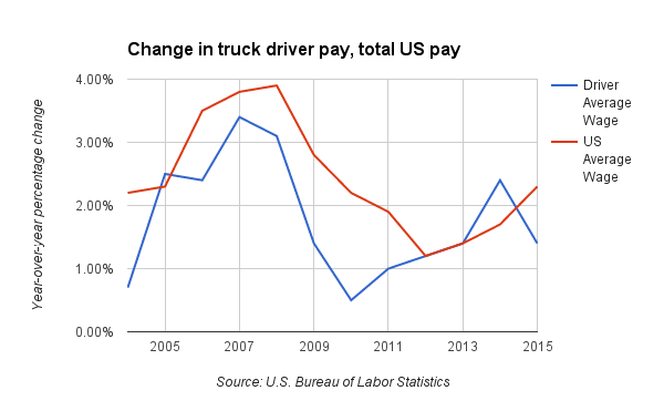 Pursuing rebound, USA Truck hikes pay for owner-operators
