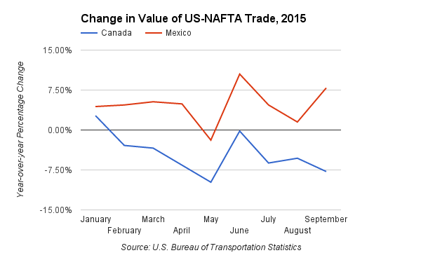 Nafta Trade Flows Respond To Fuel Prices Us Dollar