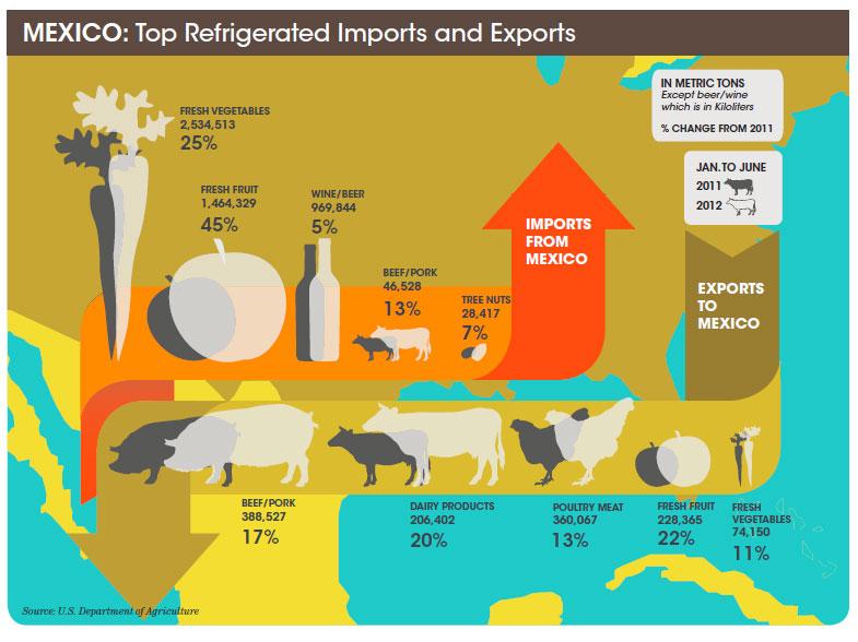 Top Refrigerated Imports and Exports | JOC com