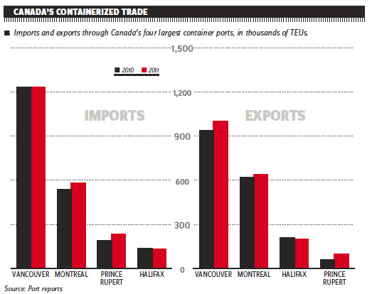 CANADA'S CONTAINERIZED TRADE