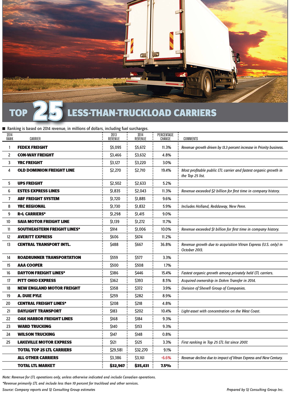 Top 25 Best Small Front Yards Ideas On Pinterest: Top 25 LTL Trucking Companies