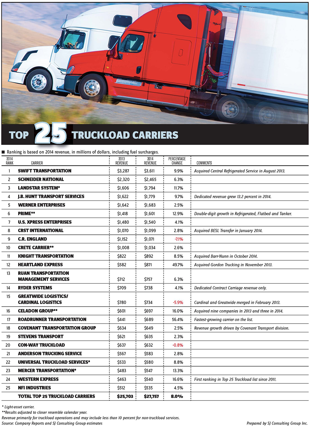 Largest US truckload carriers gain pricing power | JOC com