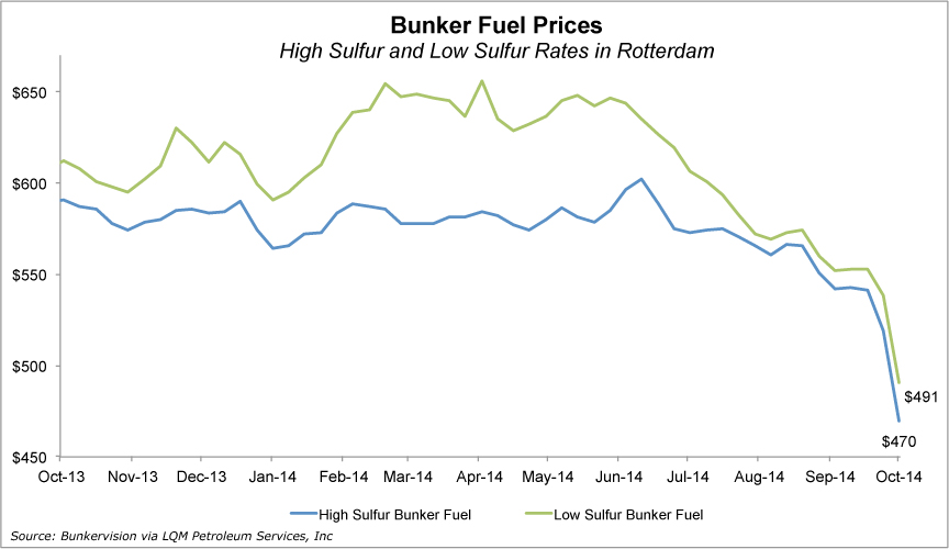 Carriers reaping benefit from slump in oil prices | JOC com