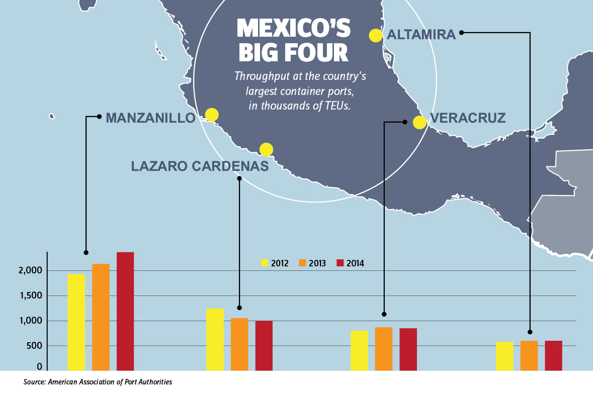 Mexico Cargo Ports Pictures To Pin On Pinterest Thepinsta