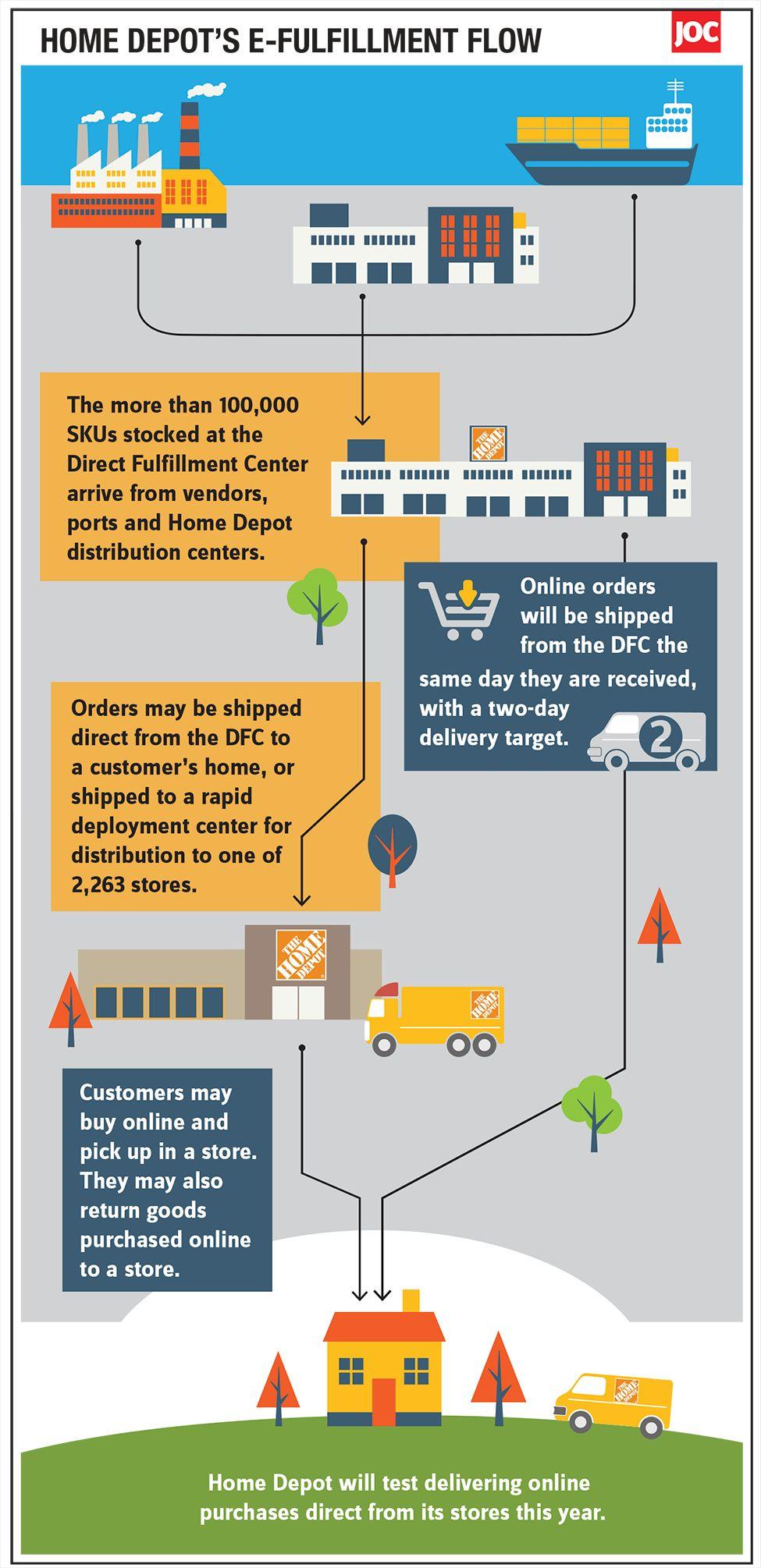 fd9b5d3624d Home Depot opens second fulfillment center dedicated to e-commerce