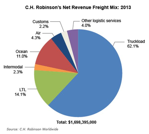 C.H. Robinson's 4Q Profit Plunged