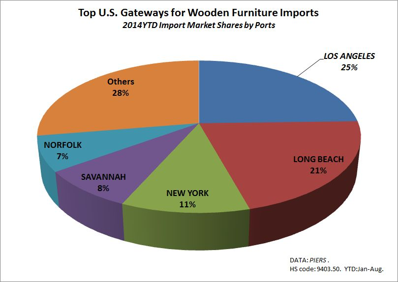 Housing demand drives up US wooden furniture imports