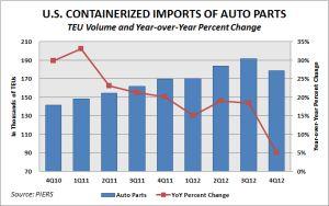 US Auto Part Imports