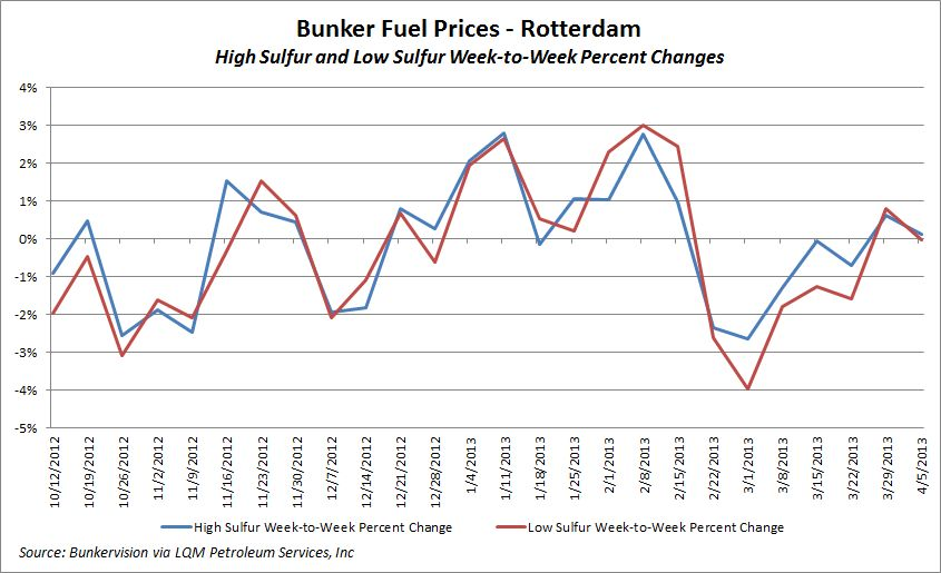 Rotterdam Bunker Prices Show Slight Shifts | JOC com
