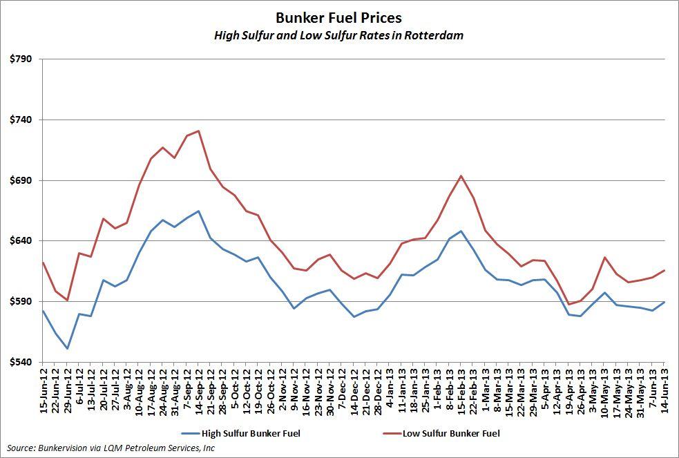 Bunker Fuel Prices Rise | JOC com
