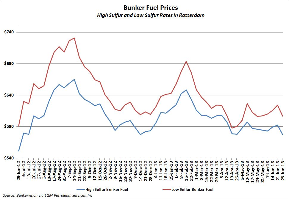 Rotterdam Bunker Fuel Prices Slide   JOC com