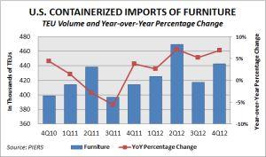U.S. Furniture Imports