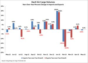 Hactl Air Cargo Volume